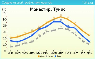 Corciano weather by month Water temperature